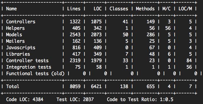 dip pro stats