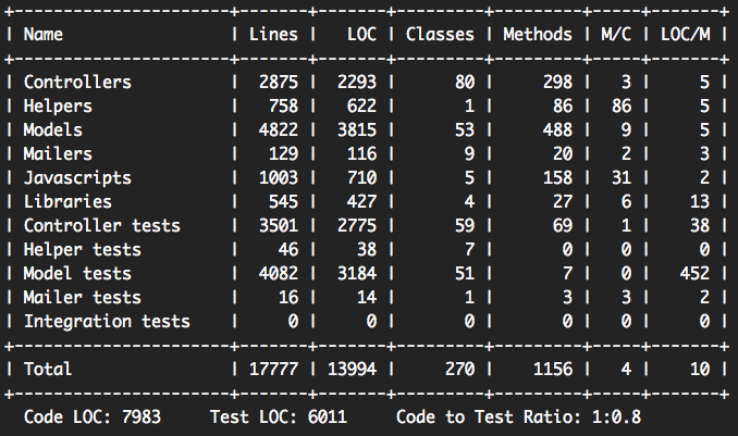 Lines of code, test coverage & other project stats.